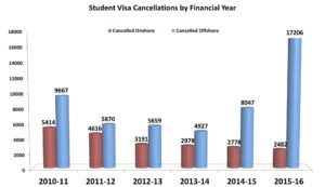 Trend in student visa cancellations